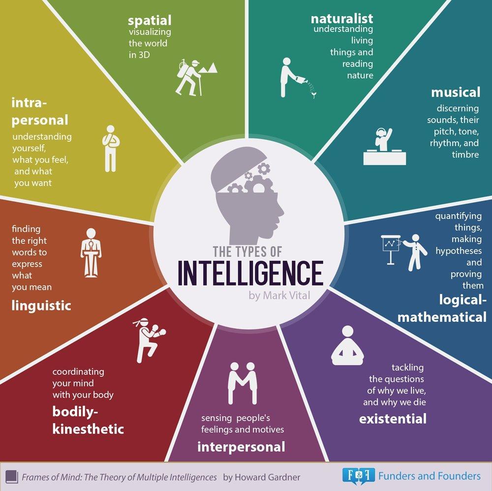 Gardner's Theory of Multiple Intelligences! #AI Challenges bw machine &amp; human intelligences! #ArtificialIntelligence<br>http://pic.twitter.com/e8sn733Xyz