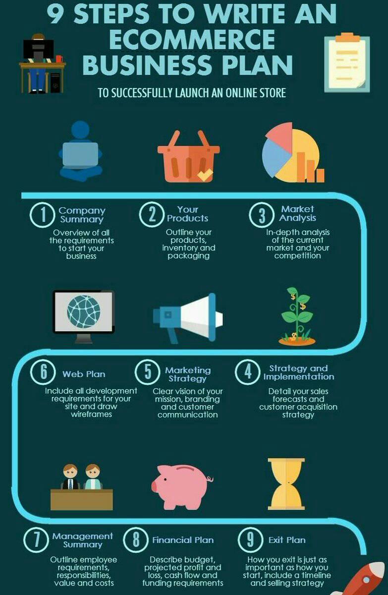 The #Ecommerce #Business plan (#Infographic) #Digital #Marketing #SMM #SEO #GrowthHacking #makeyourownlane #defstar5 #Mpgvip #Startups<br>http://pic.twitter.com/9kORr9bmWX