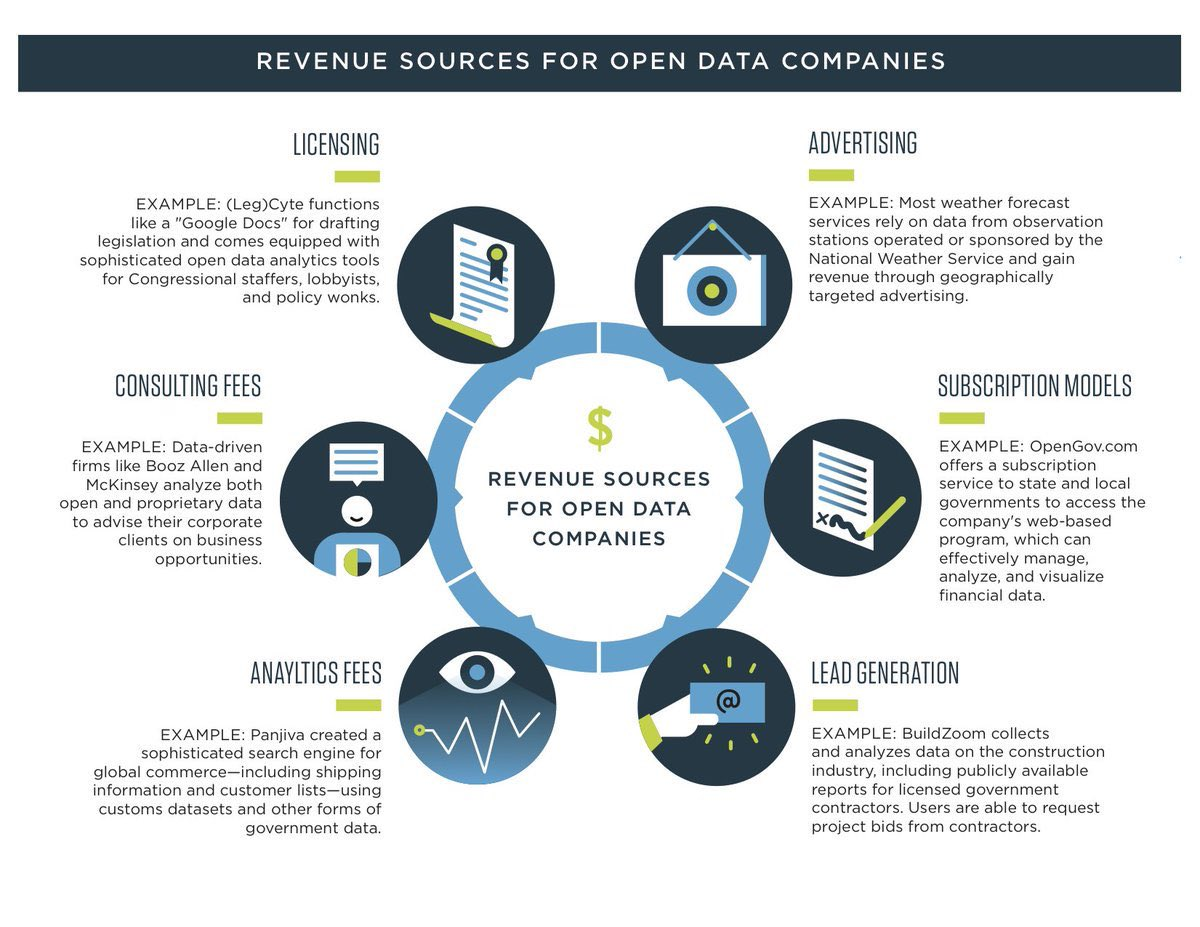 Revenue streams for #OpenData companies! #Cloud #StartUp #SMM #AI #IoT #Fintech #BigData #deeplearning #Mpgvip #defstar5 #CIO @cloudpreacher<br>http://pic.twitter.com/3ZnvBOXlnS