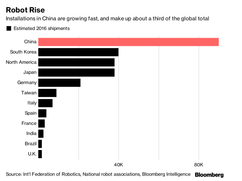 #China is installing more #Robots than any other nation  #4IR #IoT #AI #fintech #defstar5 #makeyourownlane #Mpgvip  https:// bloom.bg/2vd8OXF  &nbsp;  <br>http://pic.twitter.com/5kHOlal1q4