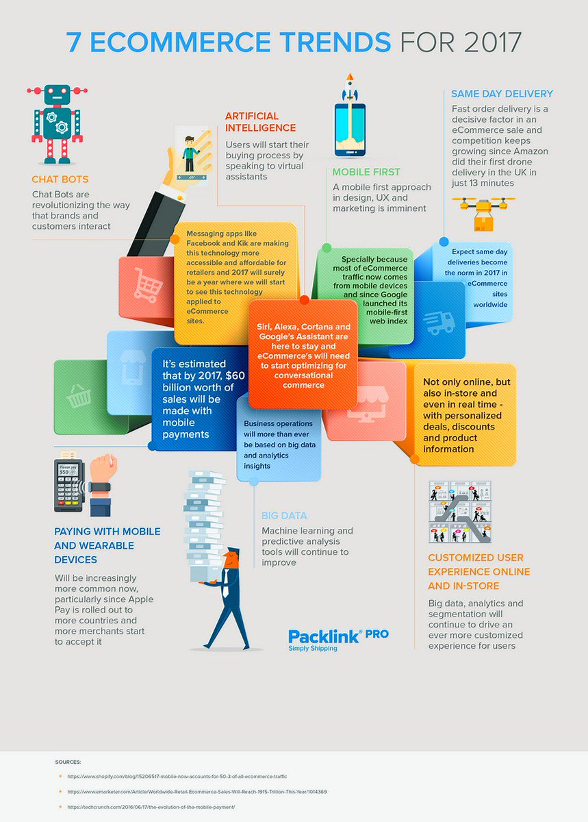 7 #eCommerce Trends for 2017 [Infographic]  http:// buff.ly/2vqv4gn  &nbsp;     #Chatbots #NLP #UX #AI #BigData #Mobile #Fintech #Payments<br>http://pic.twitter.com/hThEeLsj6k