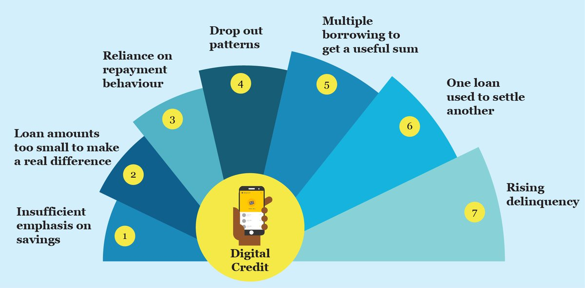 #DigitalCredit – Have we not been here before with #Microfinance?  http:// bit.ly/2v5mbck  &nbsp;   #financialinclusion #fintech<br>http://pic.twitter.com/XwRmHjbavG