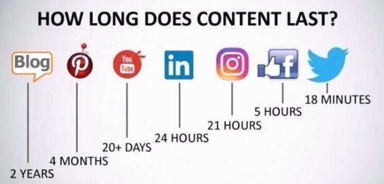 How long does #content last?  #business #IoT #fintech #bigdata #AI  #smm #digitalmarketing #digital  Contact me for blog writing.<br>http://pic.twitter.com/CTEnhRvlvO
