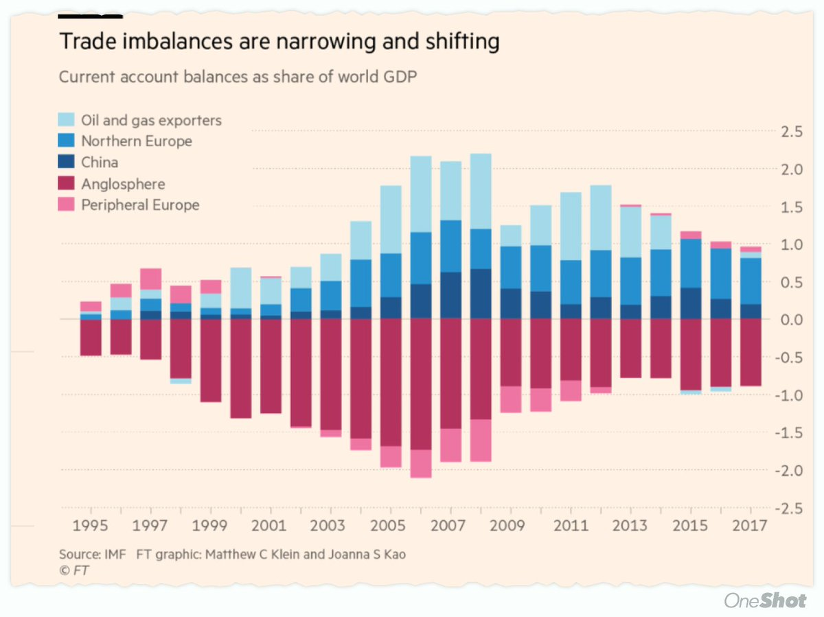 Big shifts in trade imbalances since 2007. #Germany&#39;s current account surplus now larger than #China&#39;s. FT pic. <br>http://pic.twitter.com/9Ve5tRjdO5