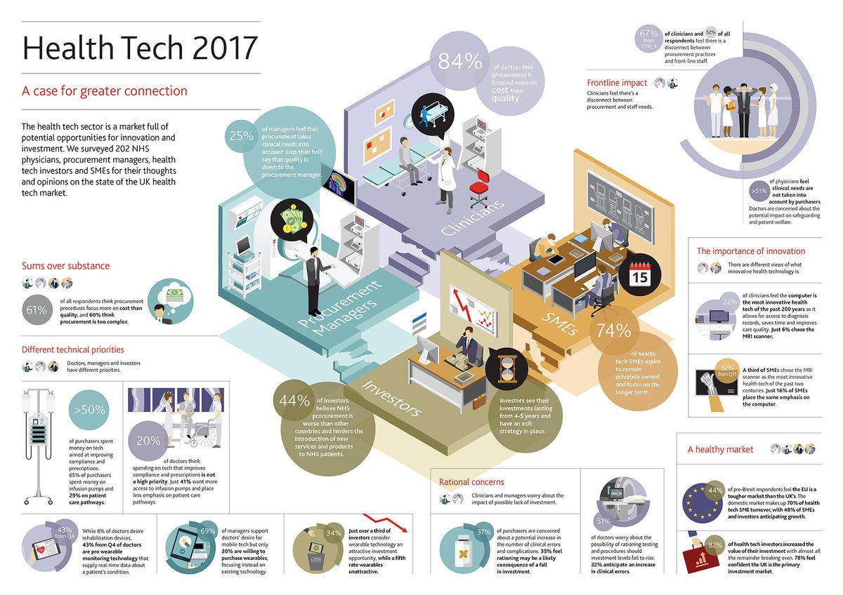 State of #Health #tech 2017  #Infographics #AI #HealthIT #digitalhealth #DigitalTransformation #pharma #lifesciences #biotech #medicaldevice<br>http://pic.twitter.com/LI8G5wq6r6
