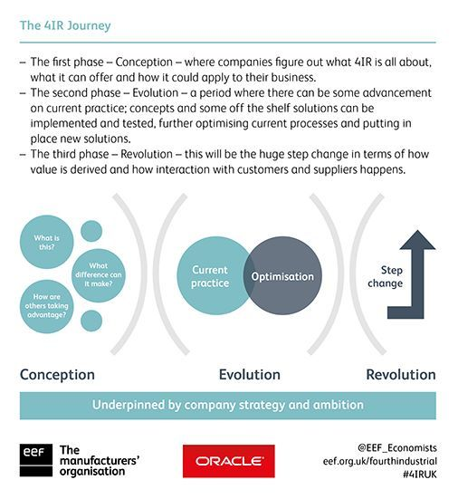 How can manufacturers upgrade business practices with #4IR? Watch our 2nd webinar on the 'evolution' phase: https://t.co/ekTFORUasw #ukmfg