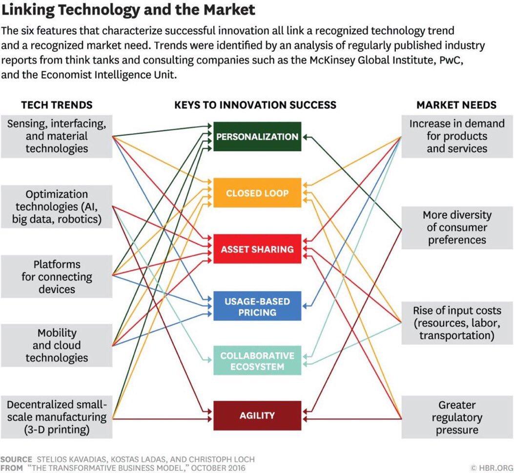 The 6 Elements of Transformative #BusinessModels. #bigdata #dataviz #AI #ML #startups #robotics #cloud #IoT #startup #smallbiz @FarooqUma<br>http://pic.twitter.com/PkgZJmqEju