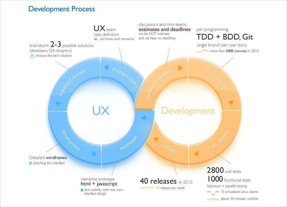 How does #UX fit into the development process  #apps #IT #Tech #infographic #webdev #webdesign #appdev #defstar5<br>http://pic.twitter.com/947U7BFcl0
