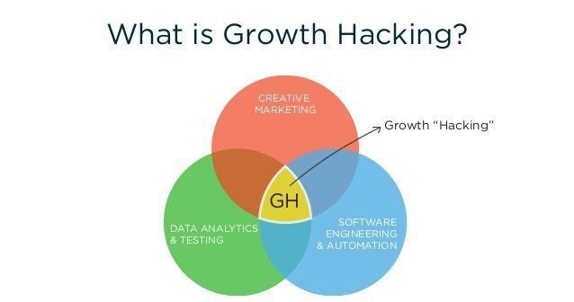 What is #GrowthHacking? #Makeyourownlane #Startups #DigitalMarketing #Mpgvip #Defstar5 #SMM #SocialMedia #AI #BigData  #socialmediamarketing <br>http://pic.twitter.com/5JhnHni0jv