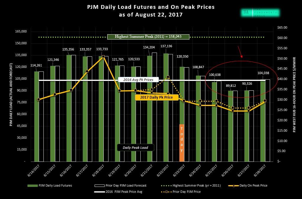 Peak Electric Load Futures