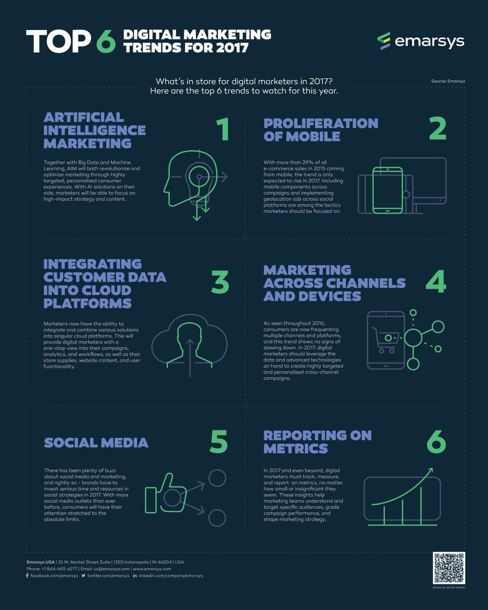 Top 6 Digital Marketing Trends in 2017 #startup #SMM #Mpgvip  #growthhacking #Mobile #DigitalMarketing #SEO #AI #SocialMedia @mohancy<br>http://pic.twitter.com/WBxWwUIPIS