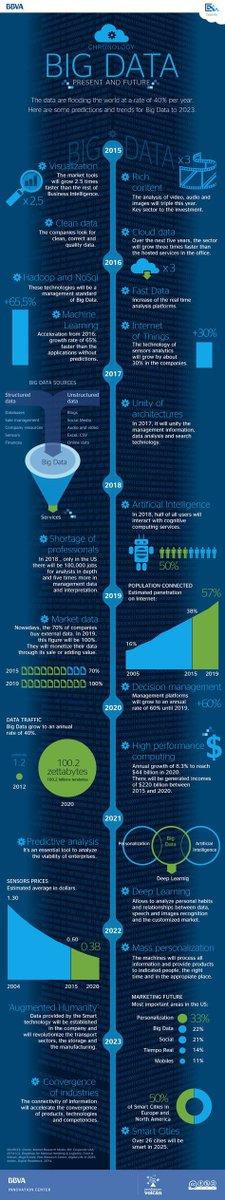 #BigData, present and future #INFOGRAPHIC: #datamining #technology #DeepLearning #MachineLearning #fintech #IOT #CloudComputing #Cloud #AI<br>http://pic.twitter.com/iZf8BUSlzI