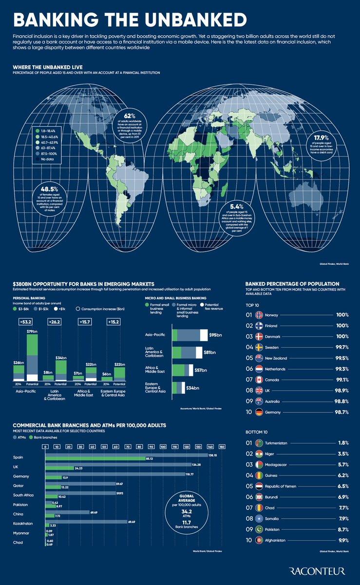 RT @MikeQuindazzi #Banking e unbanked is a $380bln global opprtnty- #fintech #AI #financialinclusion #mobilebanking  https:// buff.ly/2x4Q4em  &nbsp;  <br>http://pic.twitter.com/I2eVmw1Xsg