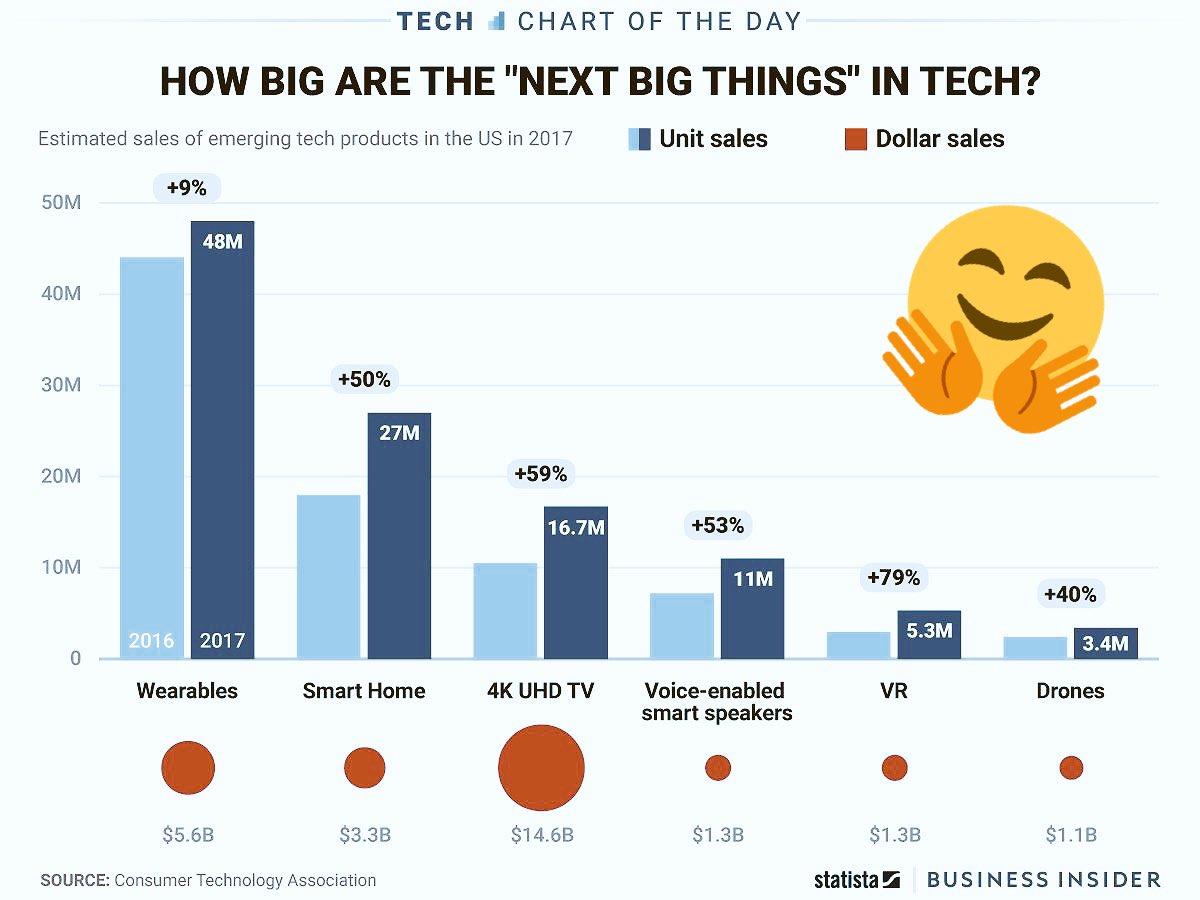 Next big things in #tech:  #Wearables  #SmartHome  #4K  #Voice Assistants  #VR  #Drones   #Alexa #Siri #AI #IoT #IoE #BigData #Cloud <br>http://pic.twitter.com/qpDKq71j3R