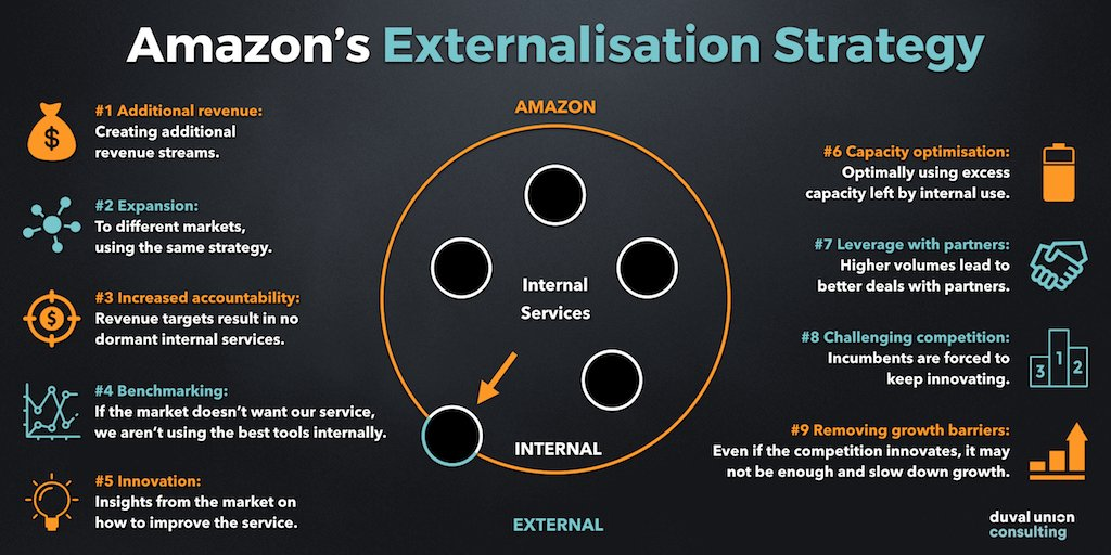Dive into Amazon&#39;s mindblowing #BusinessStrategy in &#39;The #Amazon Case: Why Amazon is Winning&#39; by @DuvalUnionC  https:// buff.ly/2vduL8V  &nbsp;  <br>http://pic.twitter.com/T8ZhCov397