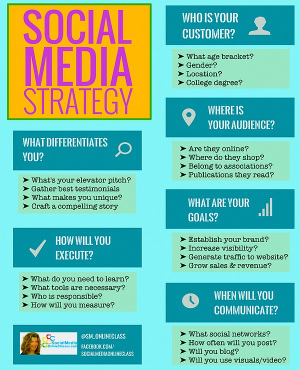 #SocialMedia Strategy For #Business #DigitalMarketing #SMM #GrowthHacking #Startup #Entrepreneur #Mpgvip #defstar5 #makeyourownlane #SPDC <br>http://pic.twitter.com/99rAp1pdZJ