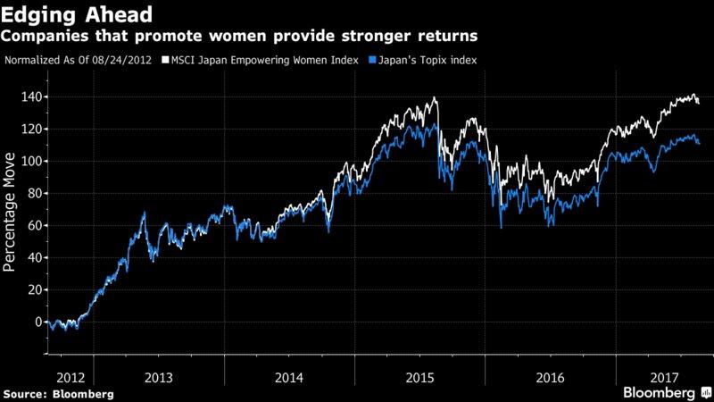 Looks like hiring more women bosses really does pay dividends https://t.co/mrFLIKzXsd https://t.co/Ur1oZKVtPa