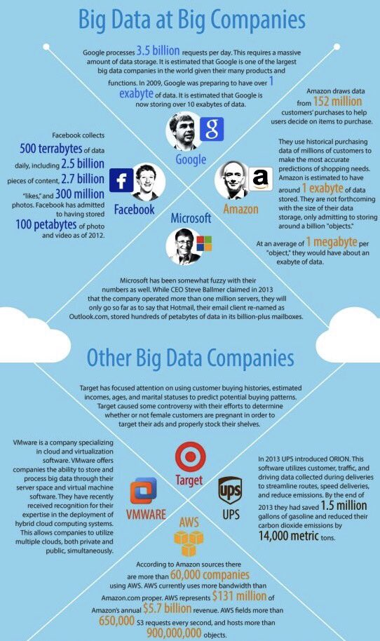 How big is #BigData at big companies? #DataScience #Cloud #Data #Tech #IoT #Mpgvip #Defstar5 #SocialMedia #SMM #SEO @cloudpreacher<br>http://pic.twitter.com/ty6mU4wBCN