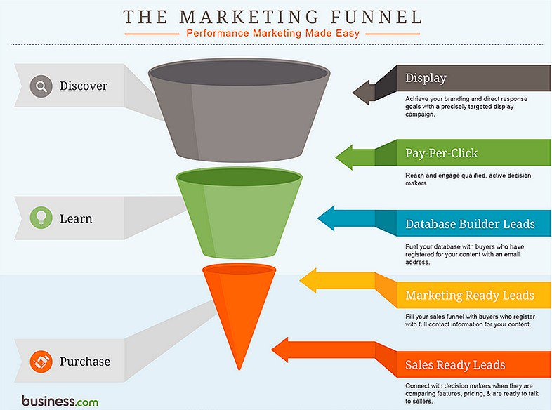 The #Marketing Funnel [Infographic] #DigitalMarketing #ContentMarketing #SEO #GrowthHacking #LeadGeneration #PPC #Sales <br>http://pic.twitter.com/Nen5uubDlK