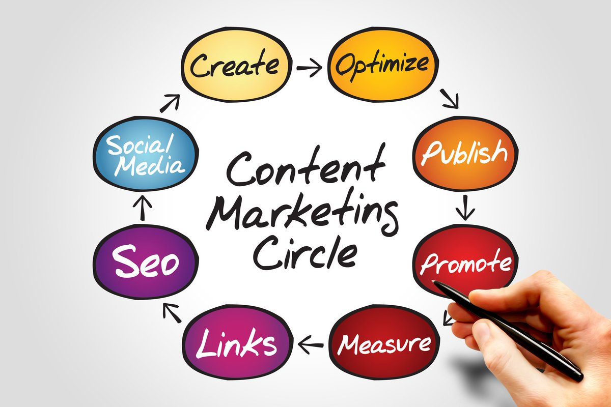 Circle of # ContentMarketing #B2B #Marketing #GrowthHacking #SocialMedia #SEO #makeyourownlane #defstar5 #Mpgvip #startups #IoT<br>http://pic.twitter.com/URcAfFjqF6