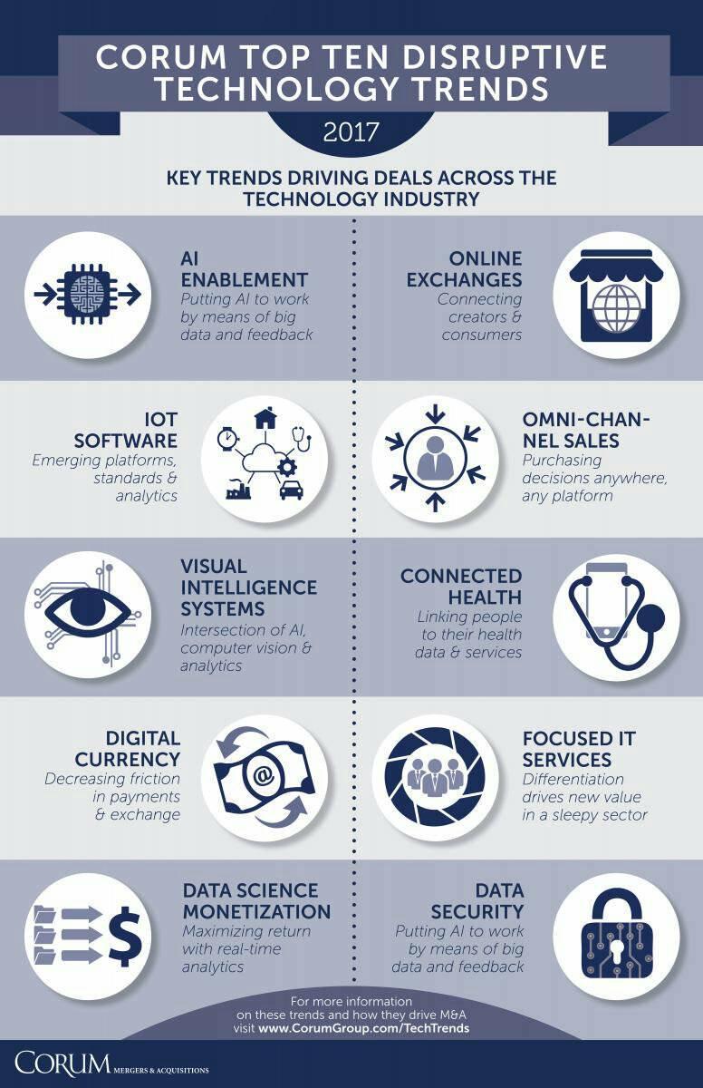 Top 10 Disruptive Technology 2017   #Fintech #blockchain #datascience #AI #IoT #defstar5 #makeyourownlane #Mpgvip #disruption #startup #Tech<br>http://pic.twitter.com/0PgD4Njkk4