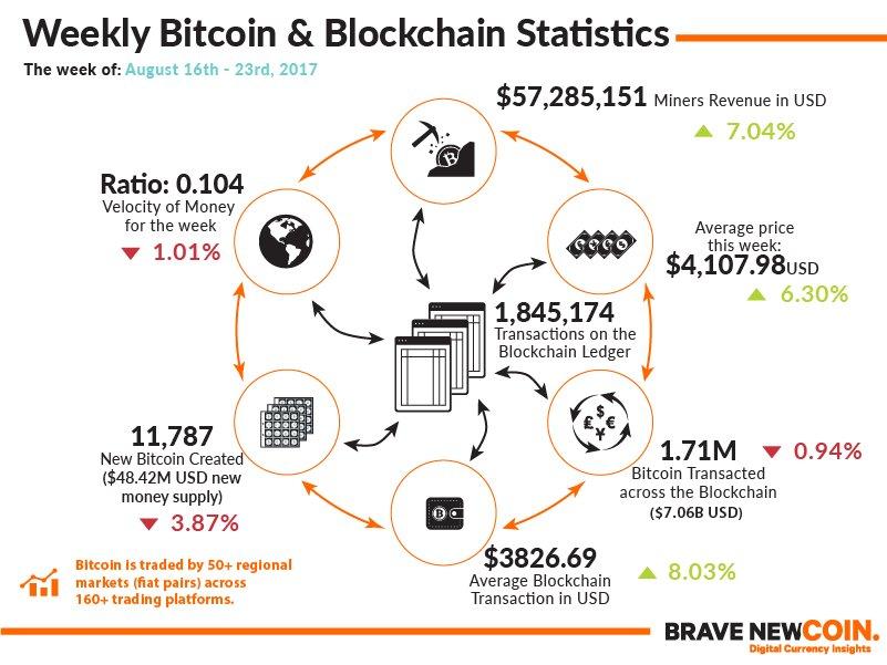 Weekly #Bitcoin #Blockchain Statistics 23rd August #Startups #Fintech #makeyourownlane #Mpgvip #defstar5 #Data  via @bravenewcoin<br>http://pic.twitter.com/Kq5pEDYyOI