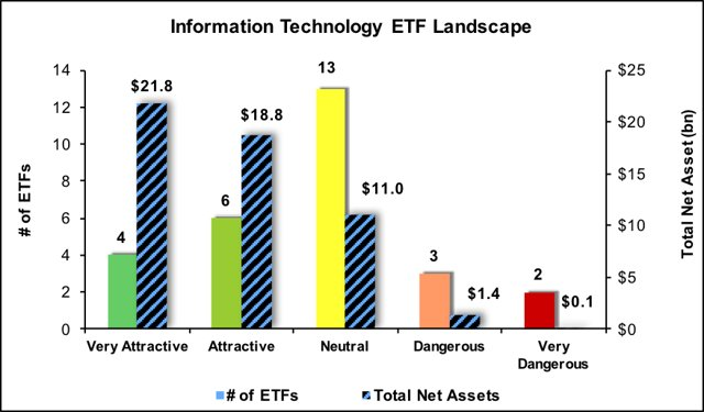 Best And Worst Q317: Information Technology ETFs And Mutual Funds #ARKW #FDMIX #FSDCX #IYW  https:// seekingalpha.com/article/410128 6-best-worst-q317-information-technology-etfs-mutual-funds &nbsp; … <br>http://pic.twitter.com/SlVZpVHa8Q