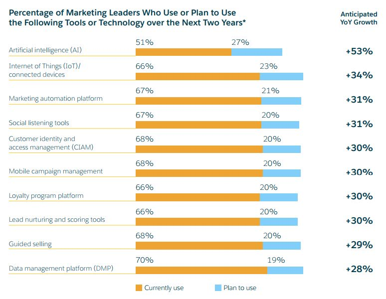 #Marketing Tools/technologies to be used in the next 2 yrs #AI #DataScience #CRM #ML #CX #BigData #ABM #Martech #marketingautomation #CMO<br>http://pic.twitter.com/1yIkqzXCMc