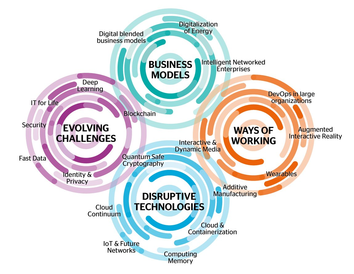 What are four areas of #disruption by 2020?  #IoT #deeplearning #Security #privacy #blockchain #DevOps #AR #wearables #Cloud #IT4Life<br>http://pic.twitter.com/qTXkHt63QR