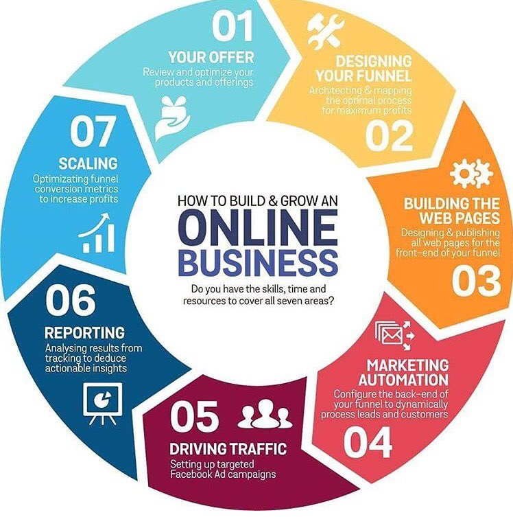 We define strategies, drive traffic to platforms &amp; produce analytic reports on this cycle. #inboundmarketing <br>http://pic.twitter.com/yZS2duClsq
