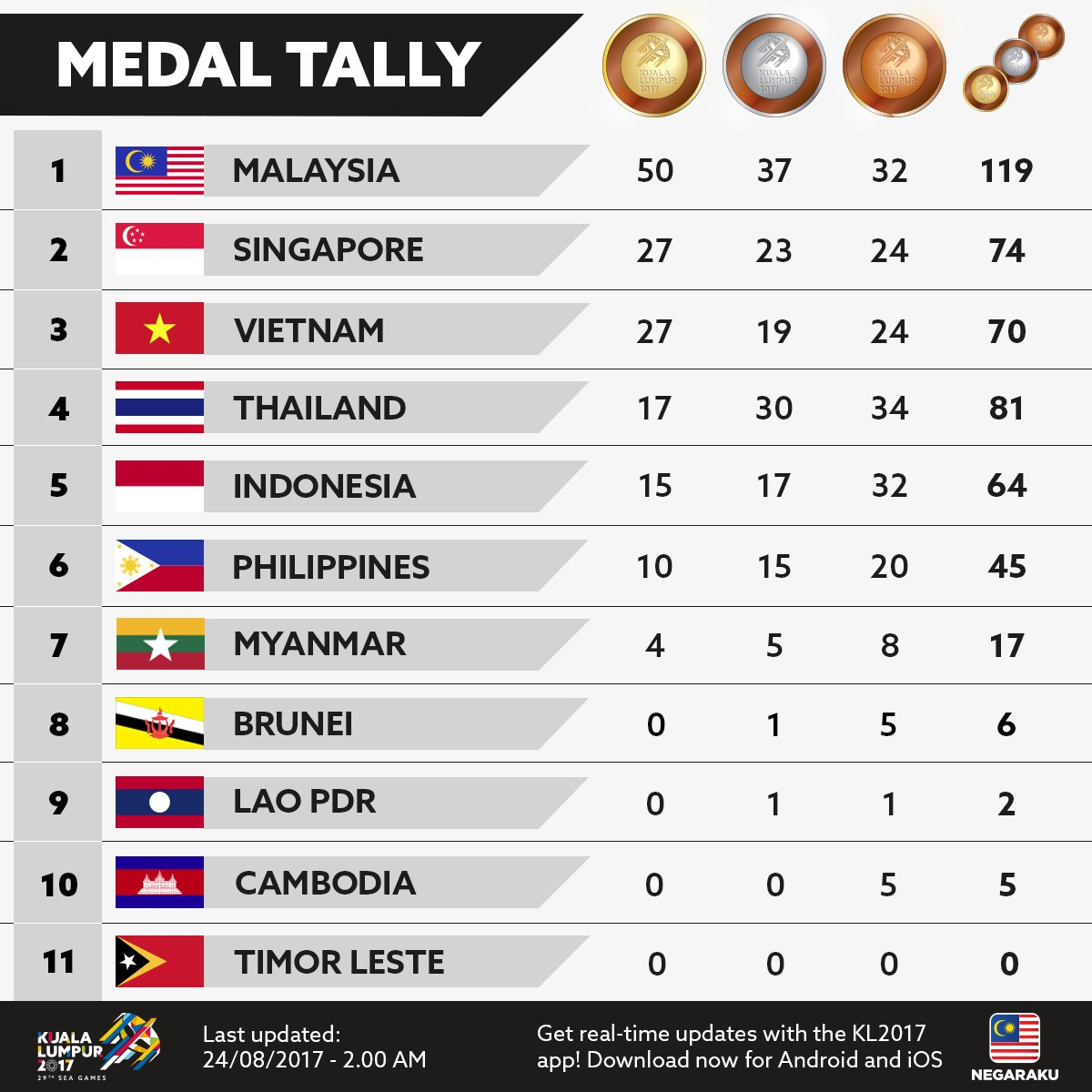 SEA Games medal tally