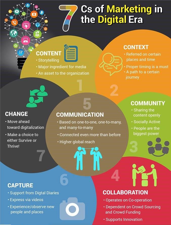 The 7 C&#39;s Marketing in #DigitalEra. #Infographics #DigitalMarketing #Content #SMM #defstar5 #Mpgvip #Al #IoT #CX #seo #startup #VR #AR<br>http://pic.twitter.com/ez3BLrcf6Z