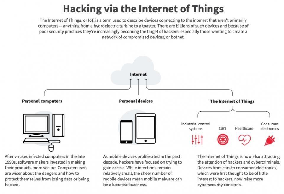 Hacking via #IoT    https:// buff.ly/2w3a15i  &nbsp;   #CyberSecurity #IIoT #Industry40 #Hackers #defstar5 #makeyourownlane #Mpgvip #infosec #malware<br>http://pic.twitter.com/iaUTPOyhIJ