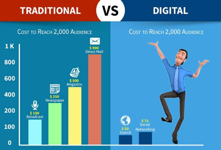 Traditional VS #DigitalMarketing! [#GrowthHacking #SEO #SocialMedia #Startup #MakeYourOwnLane #SMM #Defstar5 #Mpgvip  #Marketing #Content]<br>http://pic.twitter.com/2e989aB1Iz