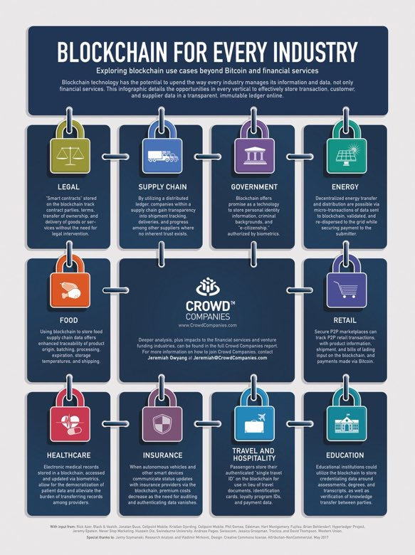 #Blockchain for Every Industry Beyond #Bitcoin &amp; Financial Services #HealthTech #P2P #Retail #SupplyChain #Insurtech #Edtech @ipfconline1<br>http://pic.twitter.com/rnF0xK1wUK