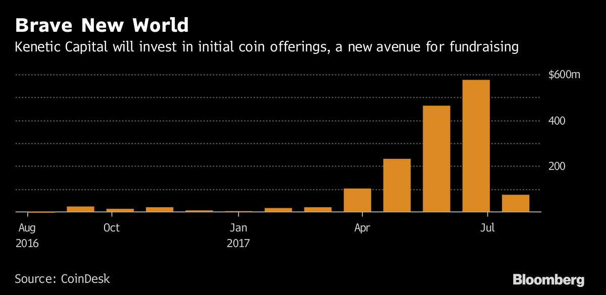 Kenetic Capital Is Raising $100 Million for a #Crypto Fund #blockchain #fintech #defstar5 #makeyourownlane #Mpgvip  https://www. bloomberg.com/news/articles/ 2017-08-23/bitcoin-winner-looking-to-ride-crypto-wave-seeks-100-million?utm_content=markets&amp;utm_campaign=socialflow-organic&amp;utm_source=twitter&amp;utm_medium=social&amp;cmpid%3D=socialflow-twitter-markets &nbsp; … <br>http://pic.twitter.com/4wS6TYoA3S