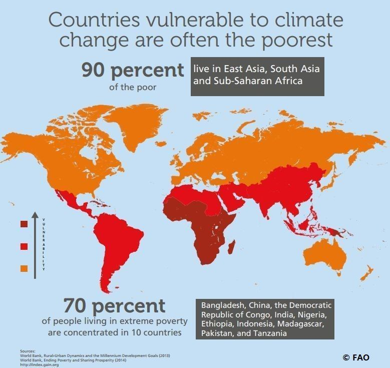 Fao knowledge on twitter climatechange disproportionately affects s poorest countries where ppl are most dependent on natural resources httpbit2wfe89u picitterpryluocivf gumiabroncs Image collections