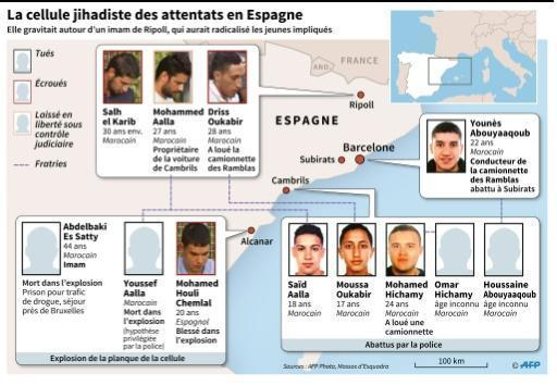 Espagne: les jihadistes, un groupe 'fermé', avec un fonctionnement 'sectaire' https://t.co/D8smOidRpA