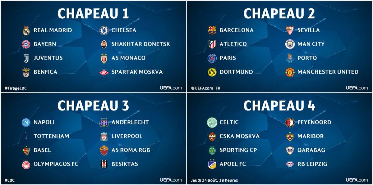 style actuel couleurs délicates Excellente qualité Europe : Tirage au sort des poules de Champions League ...
