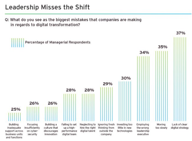New leadership through the digital age #4IR #AI #ML #blockchain #fintech #defstar5 #Mpgvip  https://www. cognizant.com/perspectives/n ew-leadership-needed-in-the-second-machine-age?utm_source=Social&amp;utm_content=&amp;utm_campaign=ThoughtLeadership &nbsp; …  …vi @BourseetTradinga<br>http://pic.twitter.com/OzjJZDalp2