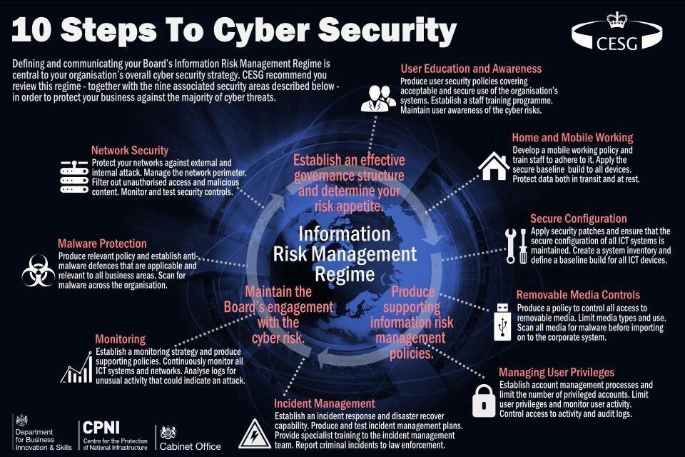 10 Steps to #Cybersecurity RT@Fisher85M   #cyberattacks #malware #encryption #tech #Security #Hackers #infosec #AI<br>http://pic.twitter.com/LlTDFlswb2