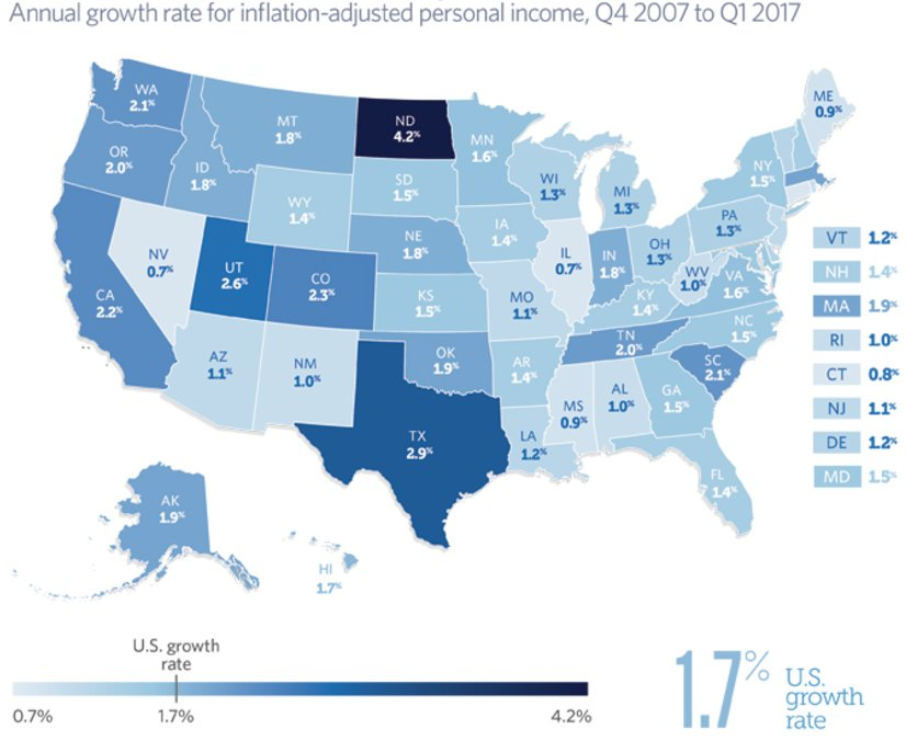 One of the longest U.S. economic expansions has lifted personal income in all states above pre-recession levels: https://t.co/j8iYjEjL1e