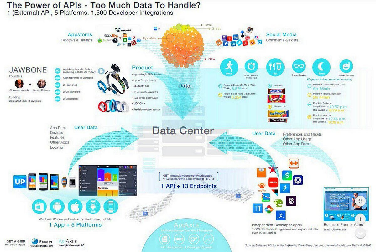 The Power Of #APIs #Fintech #IoT #CX #Startups #SMM #AI #Blockchain #UX #Cybersecurity #Bigdata #DataScience<br>http://pic.twitter.com/nnKwtweQQt