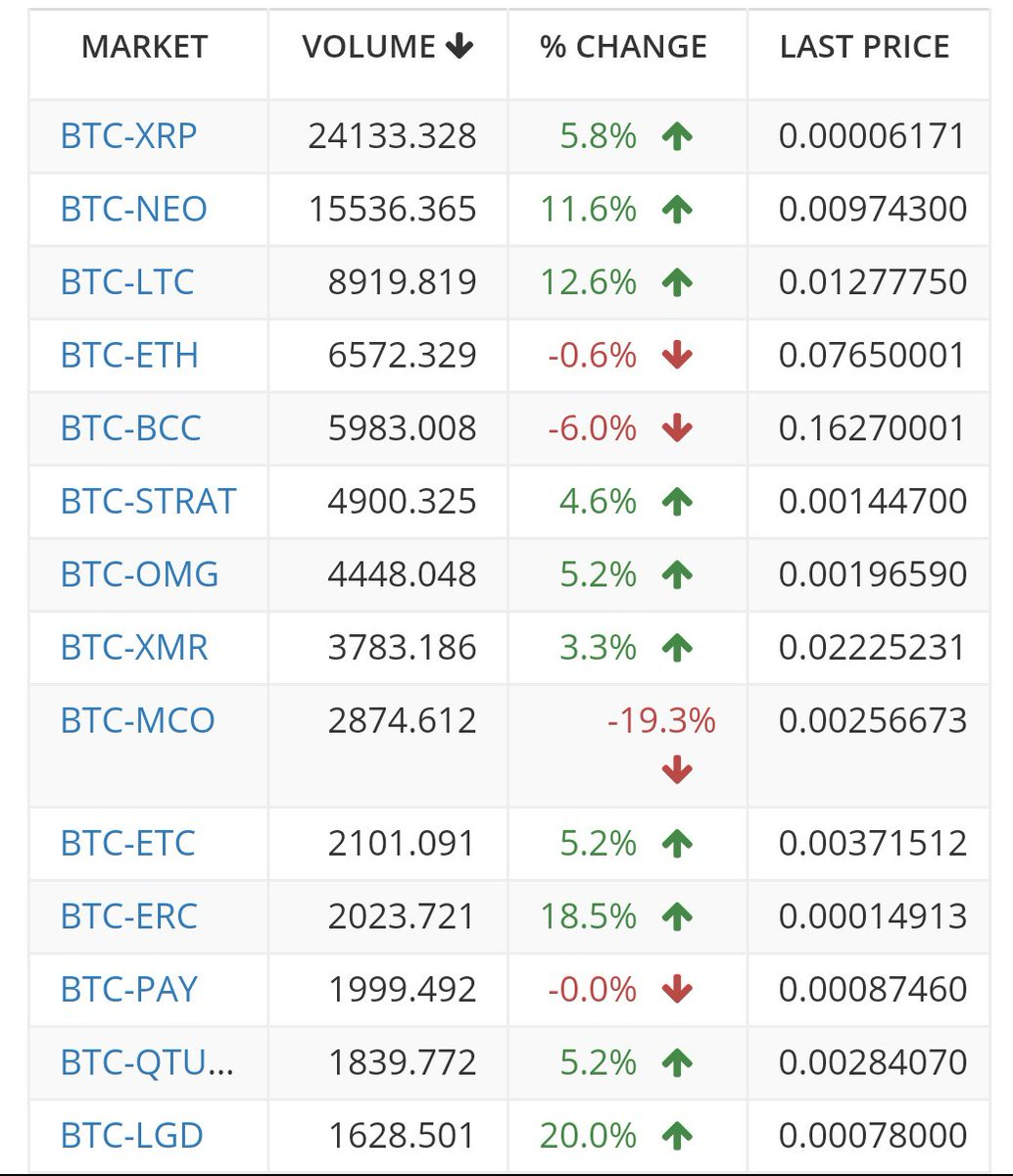 Volume on these #alts are amazingbuy at these levels $xrp $neo $ltc $eth $qtum #btc #neo #ltc #technology #tech #invest #volume #buy  $bat<br>http://pic.twitter.com/5SLblQ1itG