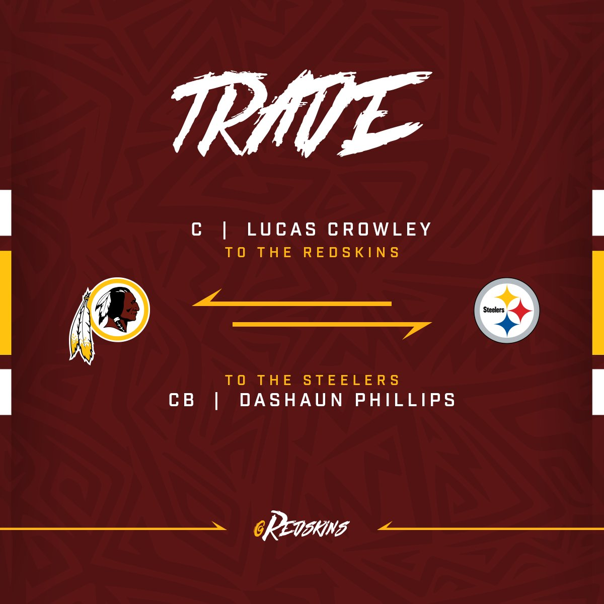 ROSTER MOVE: #Redskins acquire C Lucas Crowley from Pittsburgh Steelers in exchange for CB Dashaun Phillips.  📰: https://t.co/RvsVQ7csTQ