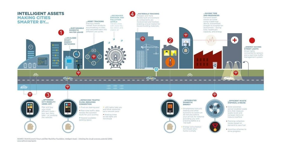 These are the 25 most high-tech cities in the world  http:// wef.ch/2wy65fG  &nbsp;   #technology <br>http://pic.twitter.com/Gq3ZJjX3Rw