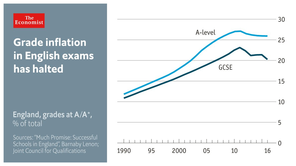 Exams have become harder, and grade inflation has been kept in check—for now https://t.co/ZYOzACiJTa