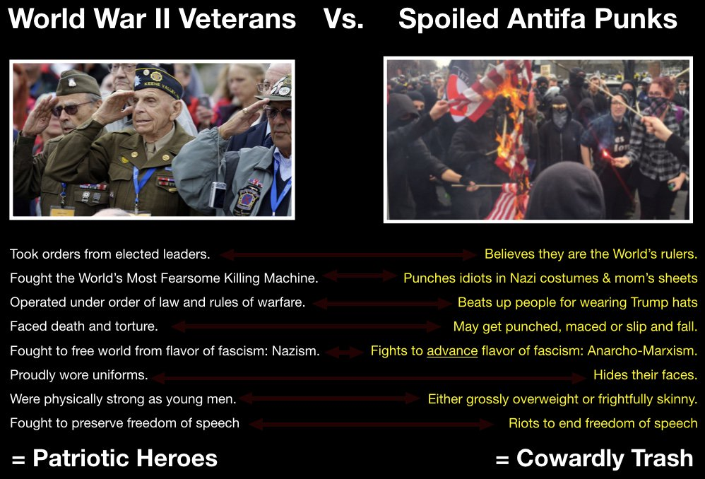 A quick comparison for the useful idiots: no, #Antifa are NOT like WWII soldiers. https://t.co/kalCWrHnMC