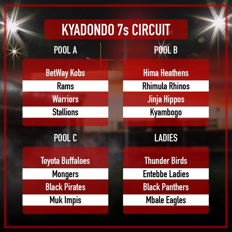 Rugby returns to @KyadondoClub today with the first leg of the National 7s circuit. Who&#39;s your winner for this circuit? #Rugby7s #UGRugby<br>http://pic.twitter.com/DRFZwx7vZs