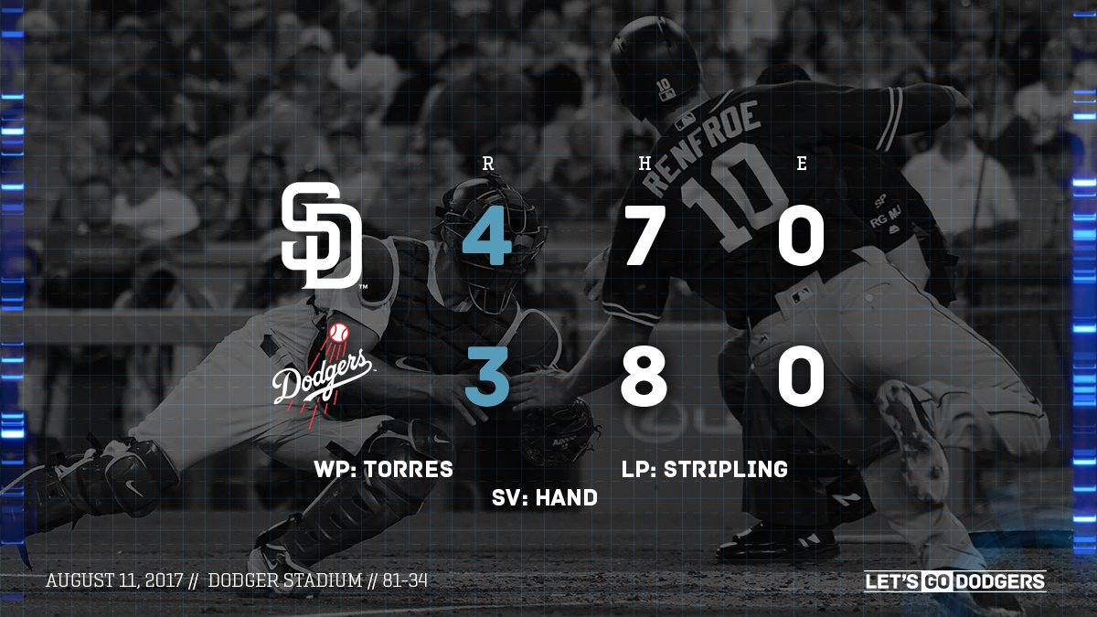 RECAP: Rich Hill fans nine through six innings but #Dodgers unable to beat Padres, 4-3.   ��: https://t.co/ydCfkLhyvj https://t.co/54GtxVdhfH